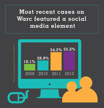 Most recent cases on Warc featured a social media element