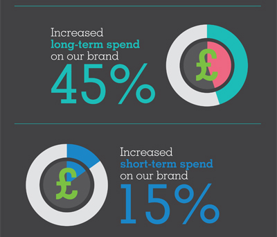 Increased long-term spend on our brand