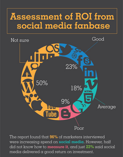 Assessment of ROI from social media fanbase