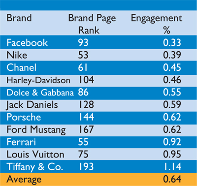 Engagement by passion brands